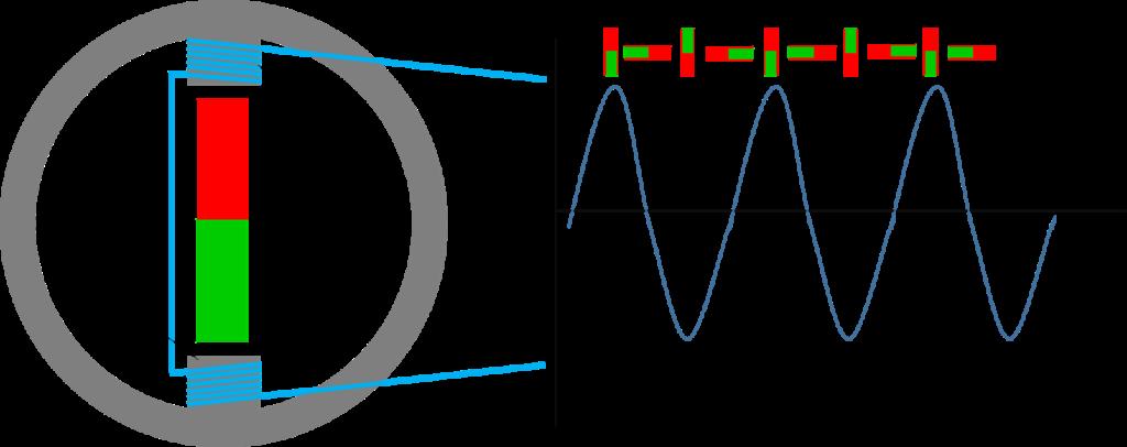 Neodym Magnete im Stromgenerator