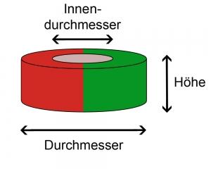 Diametrale Ringmagnetisierung